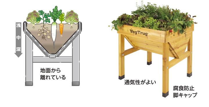 根菜類を育てるおすすめの部材