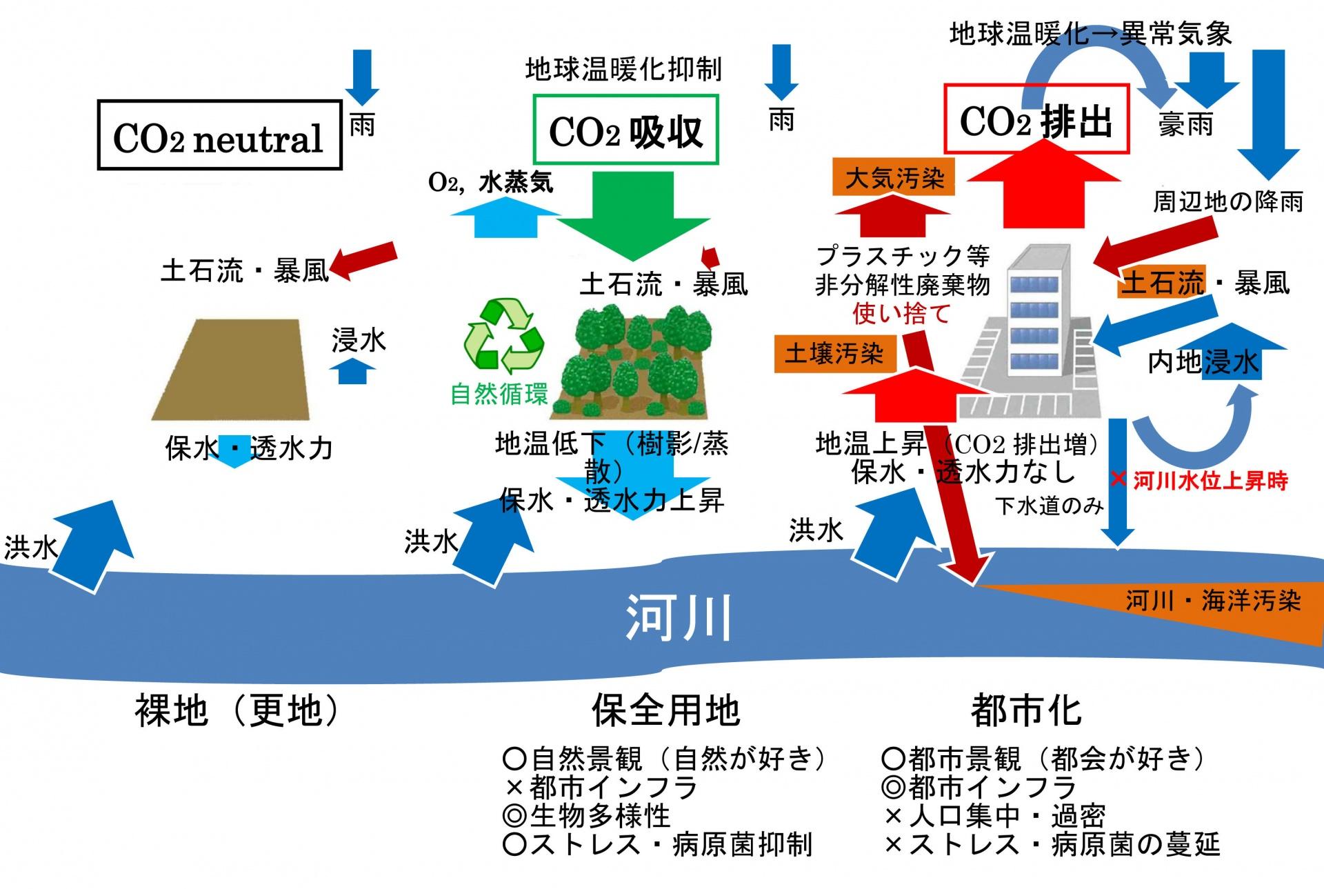 図3.土地の変化と自然環境(裸地,保全用地,都市化のイラストは,広瀬川の清流を守る条例,環境保全区域のあらまし,2018年6月版のものをもとに作成)
